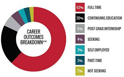 UGA Career Outcomes