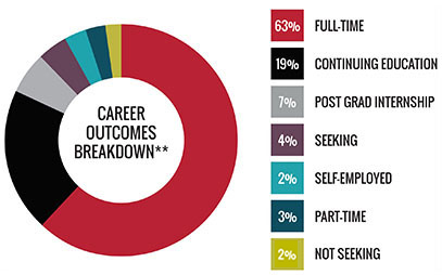 Class of 2018 Career Outcomes Rate